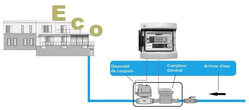Ecosentry-fuite-eau-disjoncteur-rupture-canalisation-reseau-robinetterie-installation-professionnels-particuliers-SCHEMAS-disjoncteur